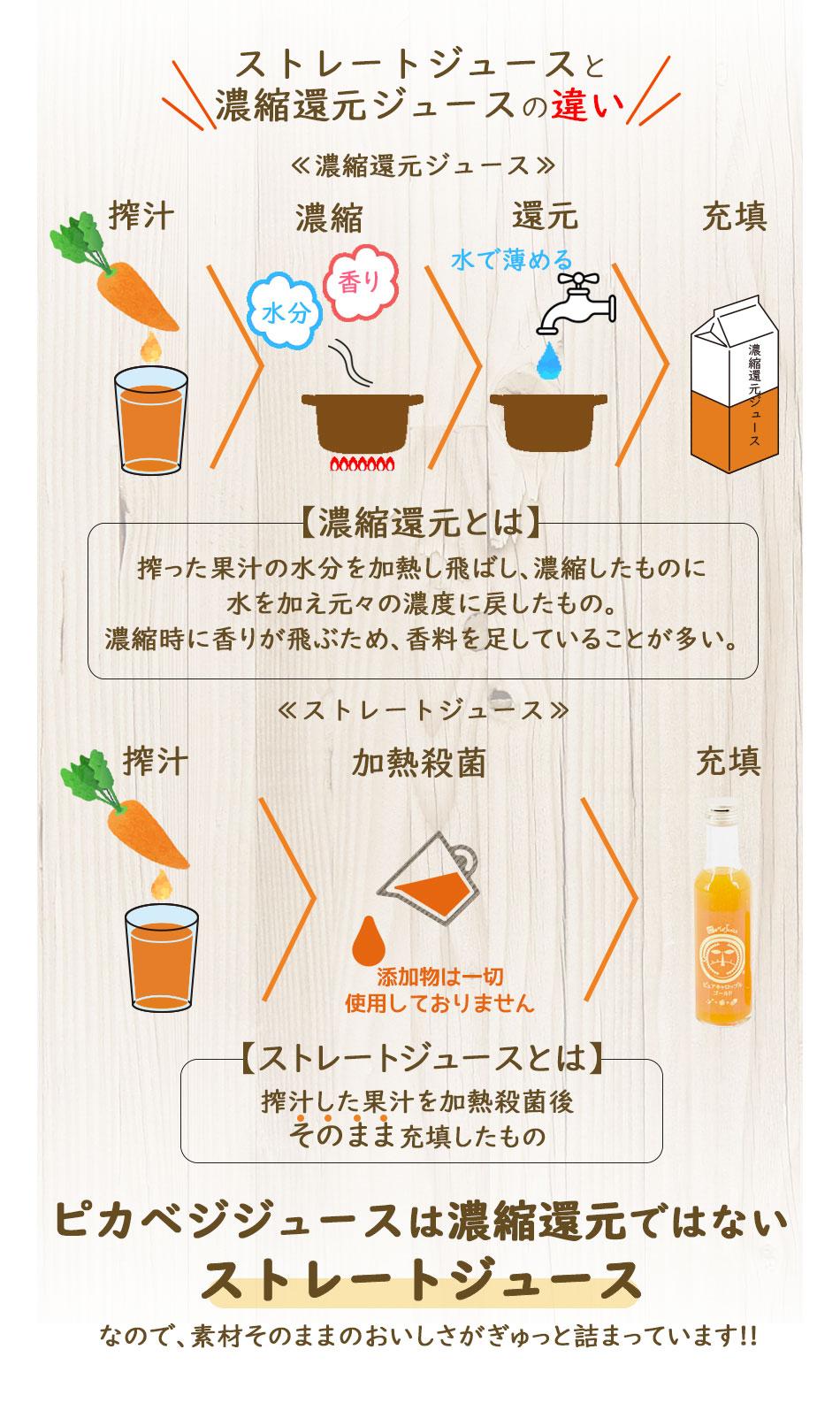ピカベジジュースは濃縮還元ではないストレートジュース