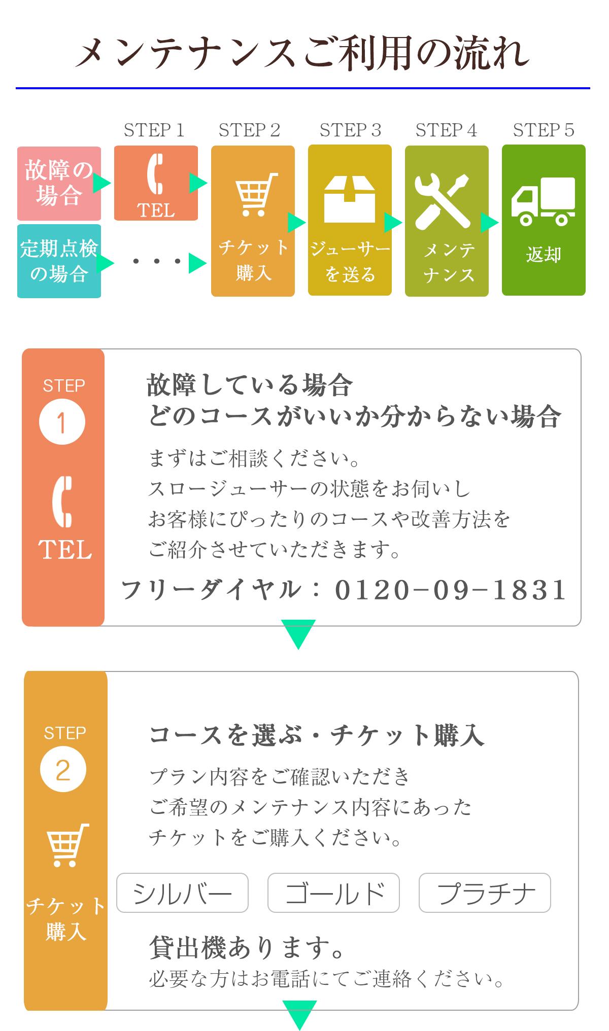 メンテナンスの流れ(TEL→チケット購入)