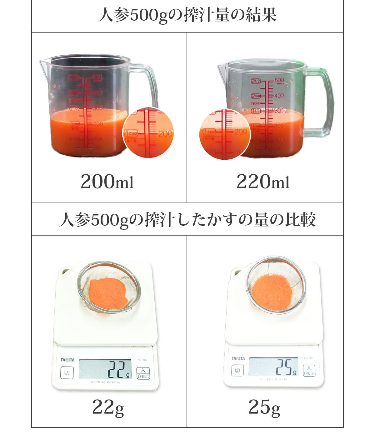 搾汁量の比較、かすの量の比較