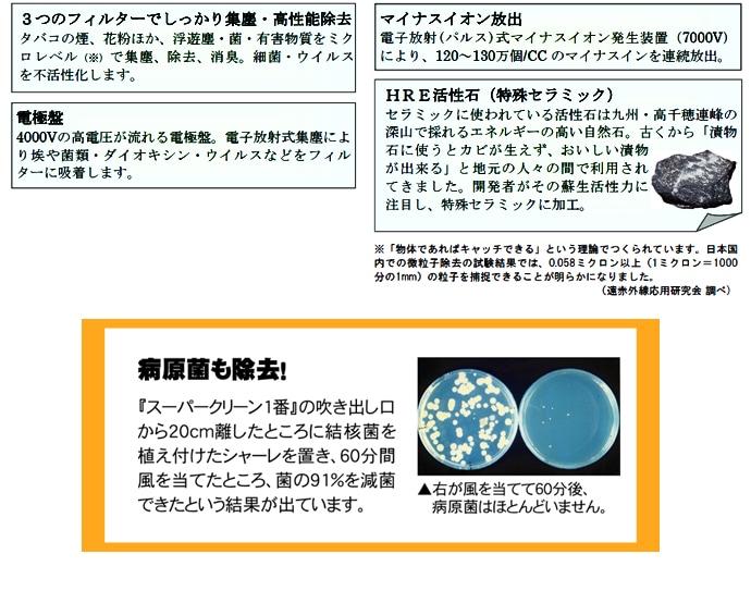 pm2.5 - 花粉 - 黄砂