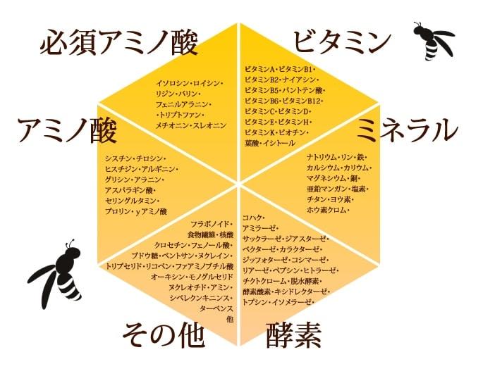 蜜蜂花粉の栄養