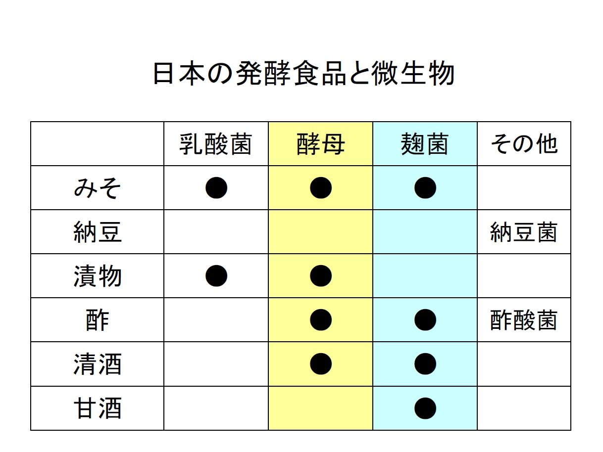 日本の発酵食品と微生物の図