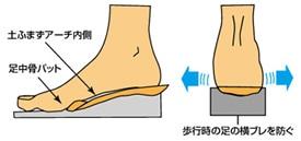 フットベット形状