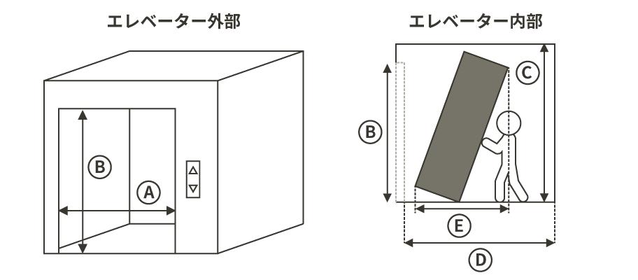 エレベーターにおけるサイズイメージ