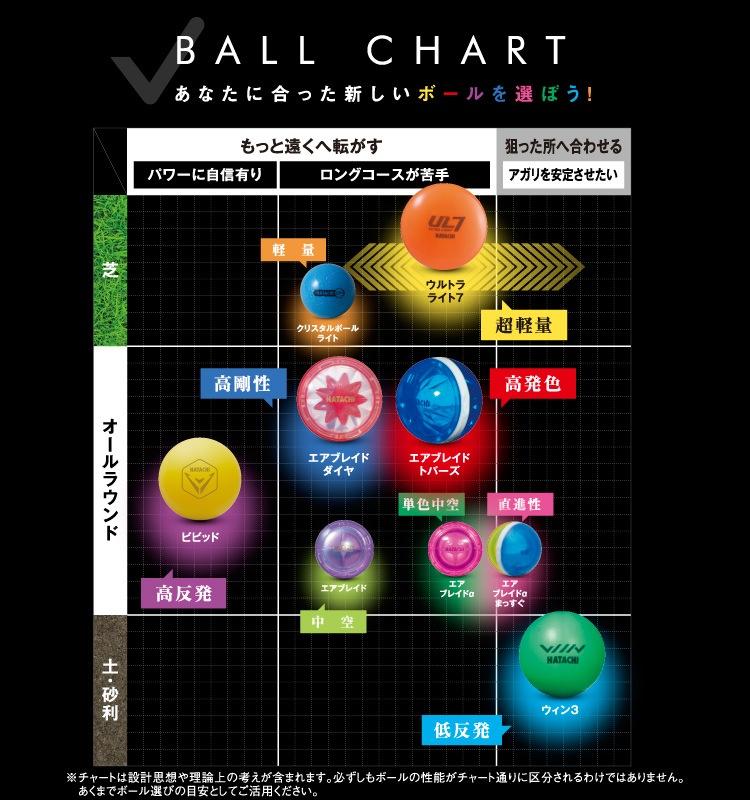 ボールチャート
