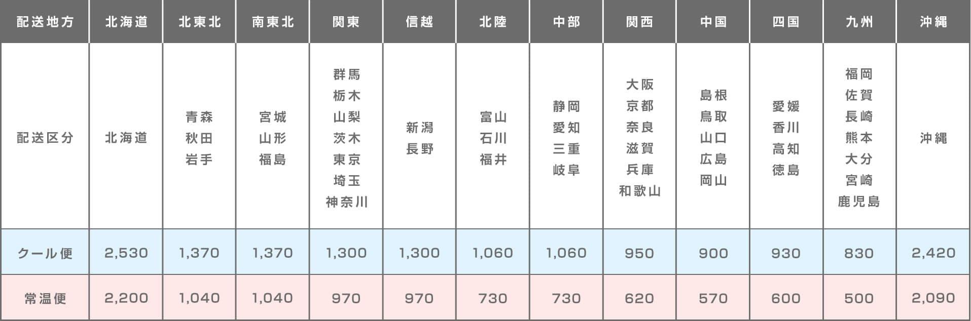 新運賃価格一覧