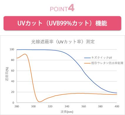 UVカット(UVB99%カット)機能