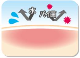 防水・防菌フィルムが水、バイ菌を防ぎます。