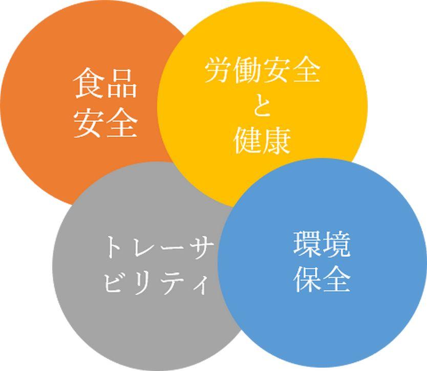 生産工程管理項目
