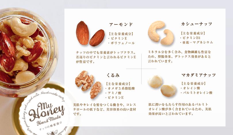 ナッツの栄養素についての説明
