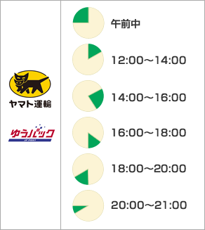 ゆうパック 午前中 12:00〜14:00 14:00〜16:00 16:00〜18:00 18:00〜20:00 19:00〜21:00