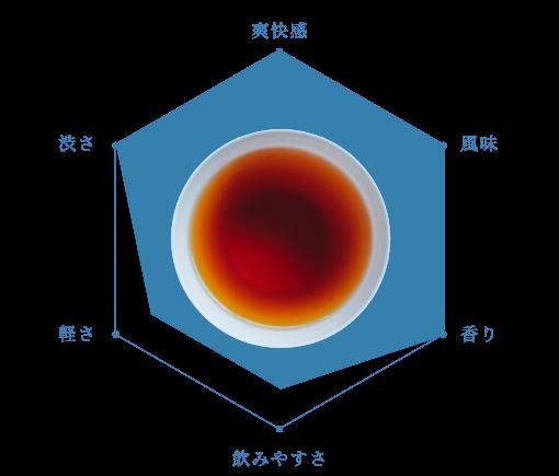 ヴィンテージ ウバ(紅茶)