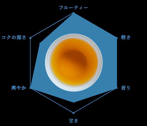 林檎ダージリン(フレーバー紅茶)