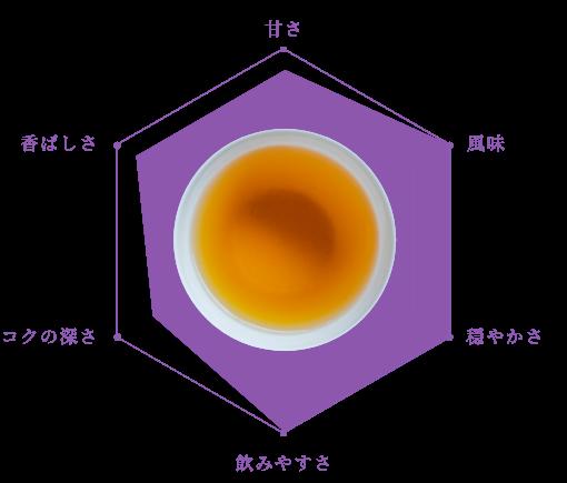 コーン茶(健康茶)