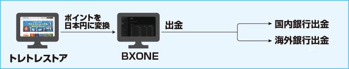TTポイントBXONE現金化