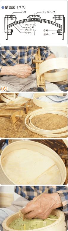 画像:セイロ(蓋)の製造方法