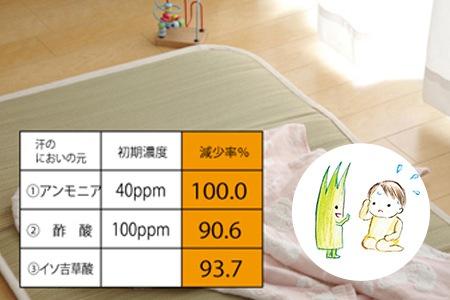 汗のにおいの元となる化学物質を90%以上抑えます