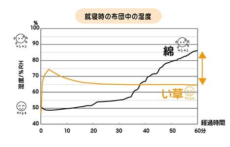 就寝時の布団中の湿度比較