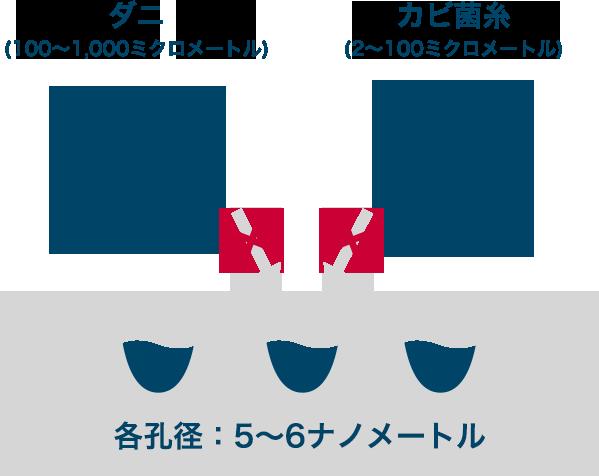 抗菌効果のメカニズム