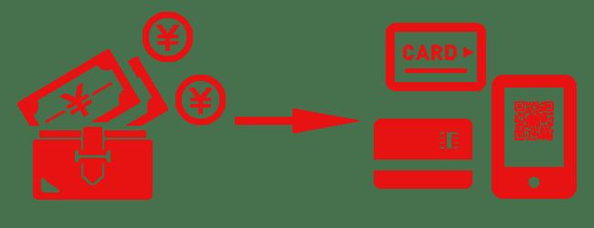 キャッシュレス・消費者還元事業とは、対象店舗でのキャッシュレス決済によるお買い上げ金額の2〜5%が還元される制度です