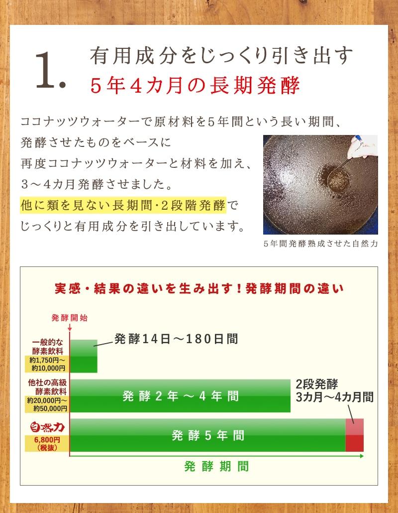 1.ココナッツ酵素飲料「自然力」は、有用成分をじっくり引き出す5年4カ月の長期発酵。ココナッツウォーターで原材料を5年間という長い期間、発酵させたものをベースに、再度ココナッツウォーターと材料を加え、3〜4カ月発酵させました。他に類を見ない長期間・2段階発酵でじっくりと有用成分を引き出しています。