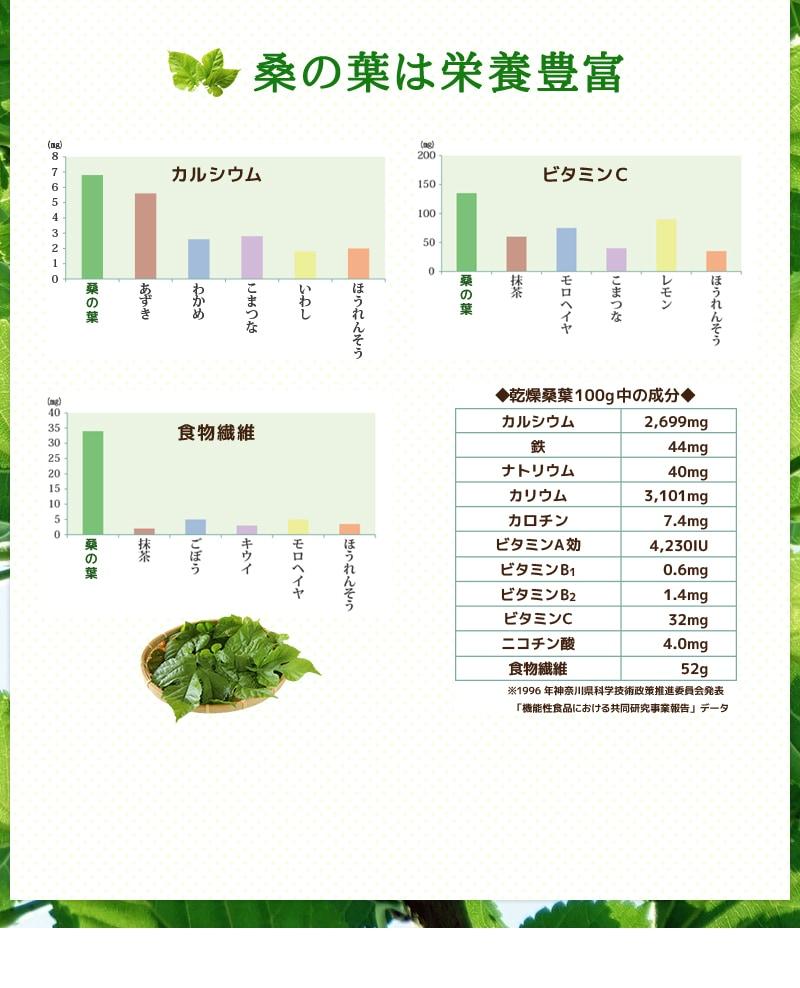 桑の葉にはカルシウム・鉄・亜鉛・ビタミン類が豊富に含まれています。