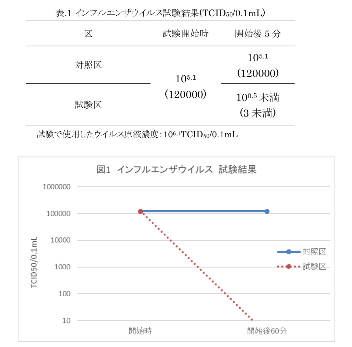 クロモジ試験結果グラフ