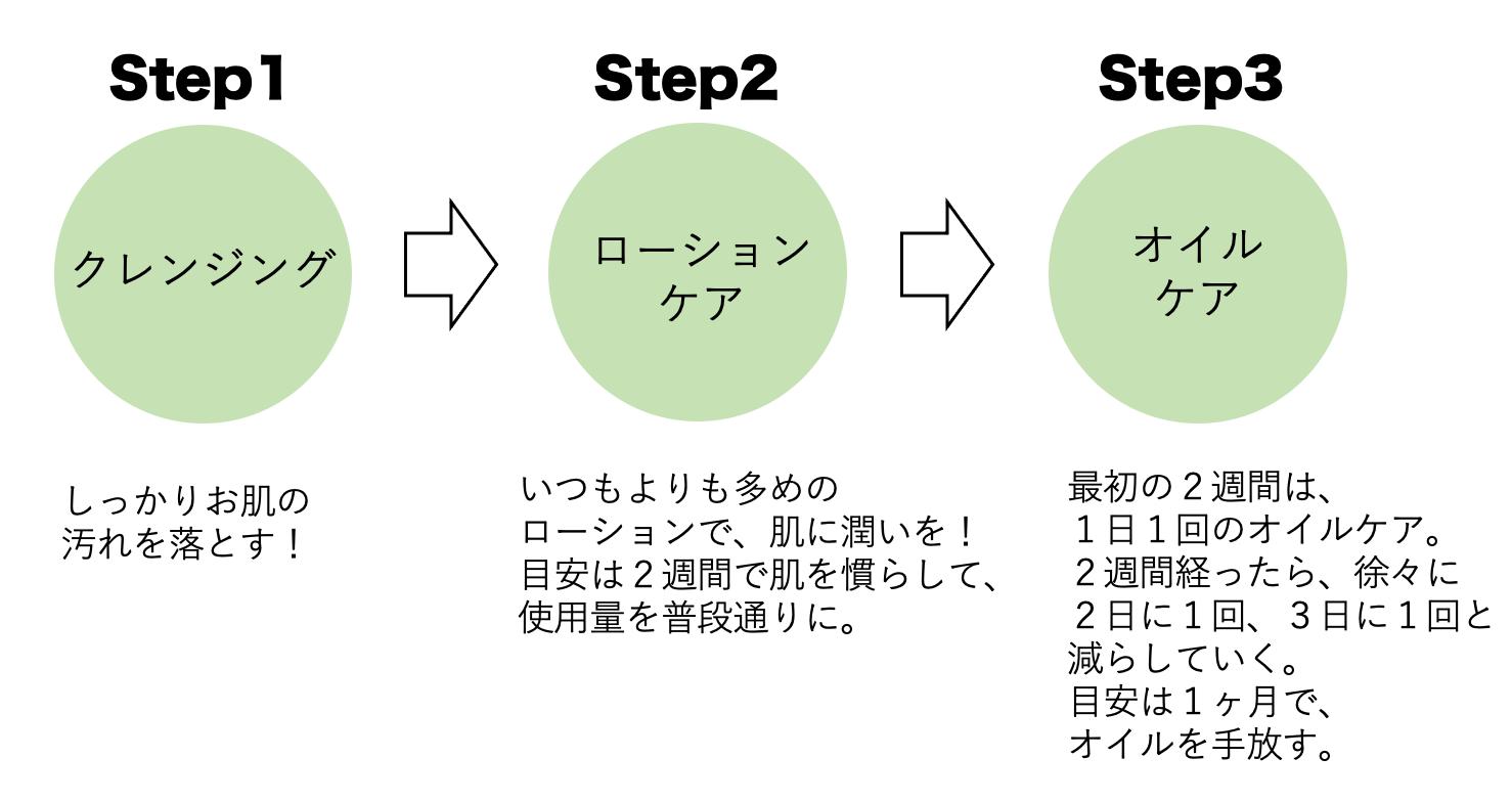 3step花粉
