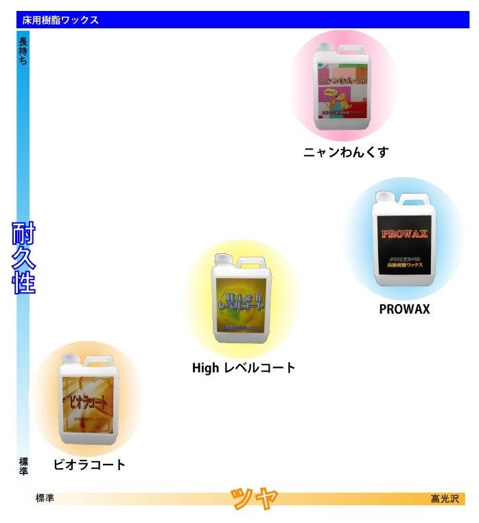 取り扱いワックス商品のチャート