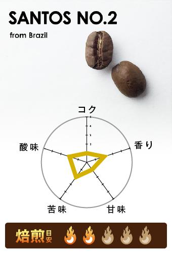 サントス No'2
