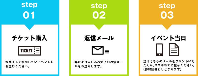 イベントの申し込み手順