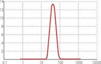 100mm程度の均質な粒度が保たれたリポソーム