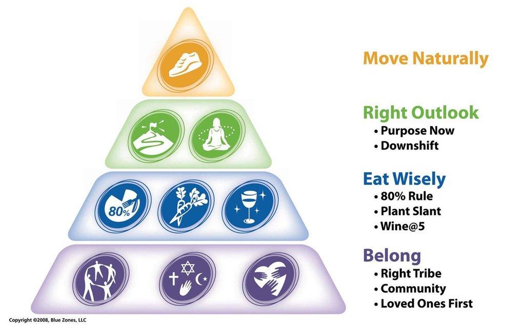 ブルーゾーン健康長寿のピラミッド