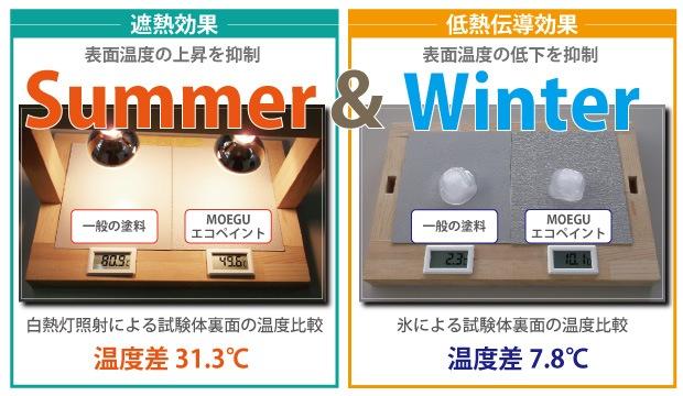夏季・冬季の施工時温度変化テストイメージ