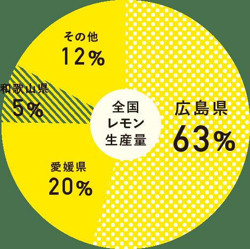 レモンの円グラフ