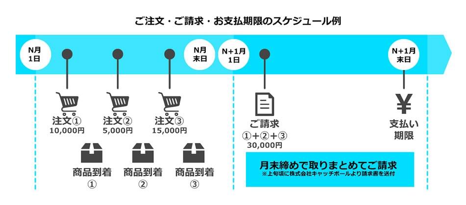 ご注文・ご請求・お支払期限のスケジュール例