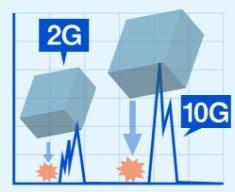 加速度センサーで衝撃度を測ります